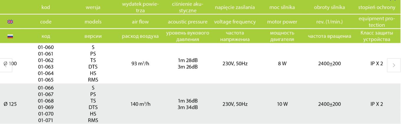 Dane techniczne wentylator airRoxy